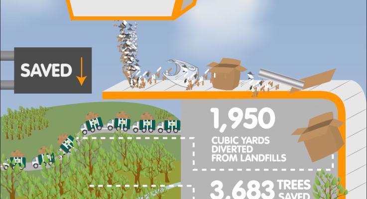 Nimlok 2012 Green Achievements Infographics
