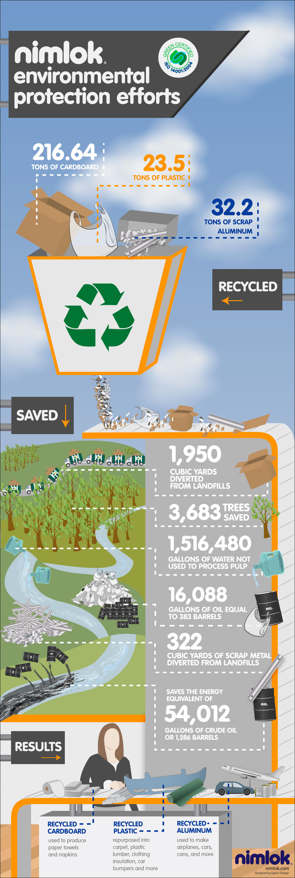 nimlok green achievements infographic